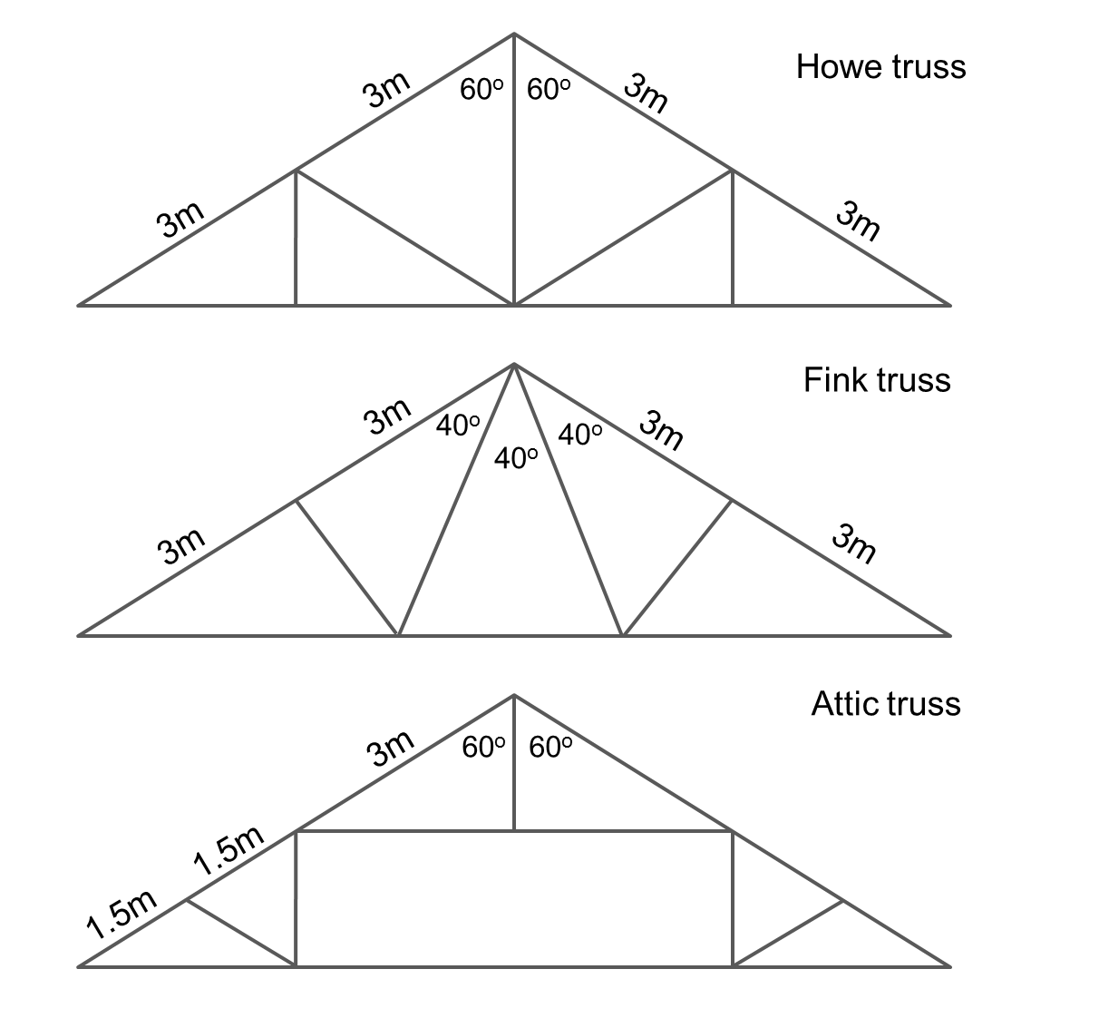 median don steward mathematics teaching  roof truss