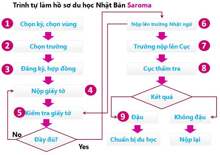 sơ đồ trình tự các bước làm hồ sơ du học tự túc tại nhật bản - saromalang overseas