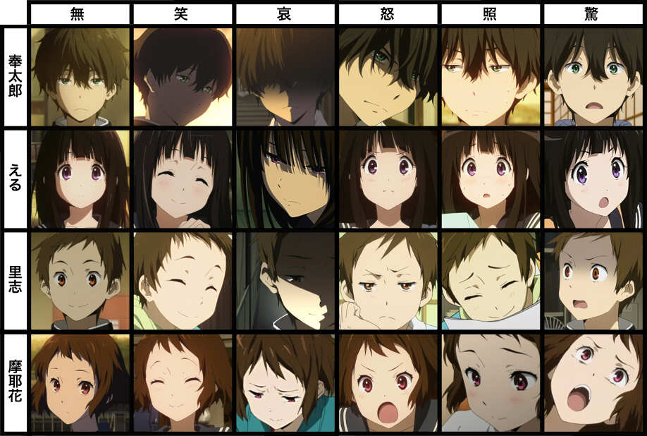 hyouka character s emotion delight anger sorrow and