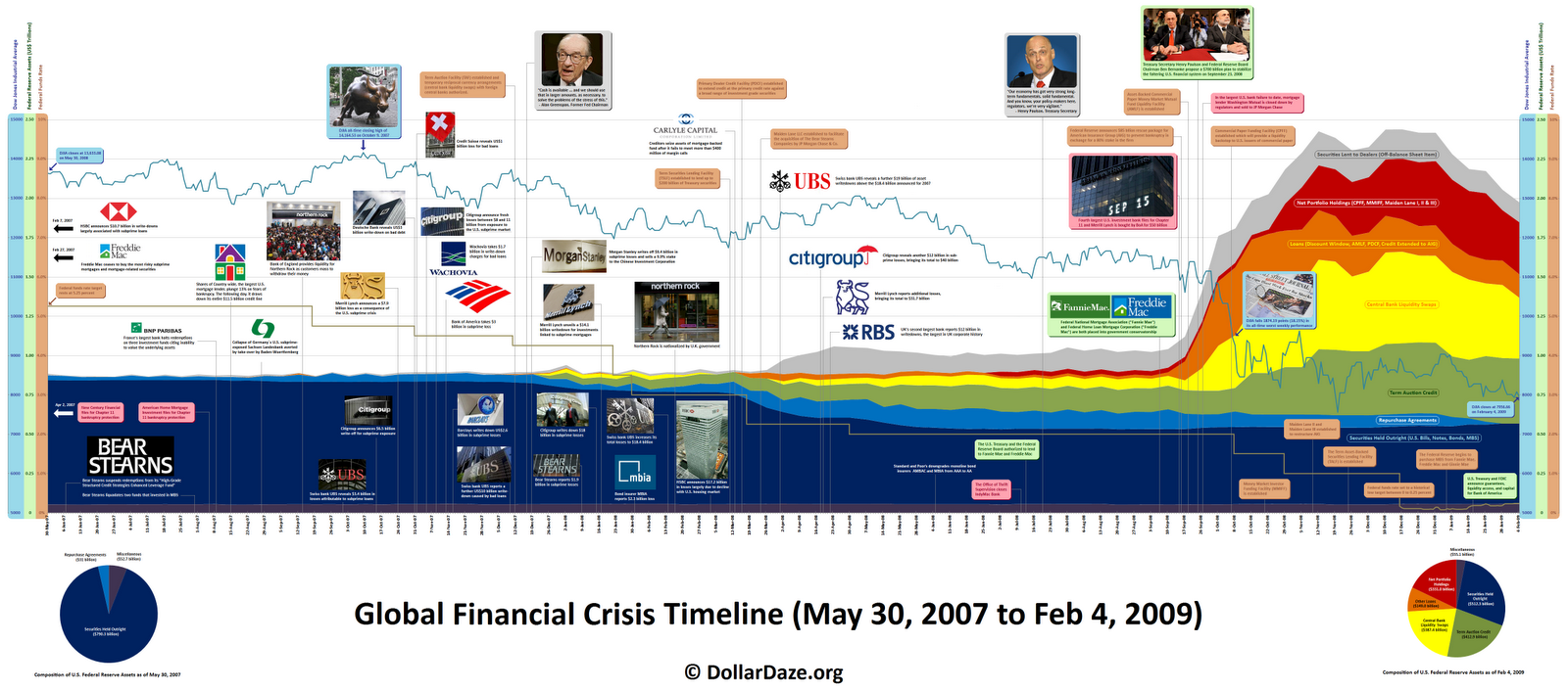 Causes of the 2008 recession