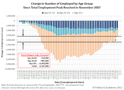 Corrected: Change in Number of Employed by Age Group Since Total Employment Peaked in November 2007 (through 2012) - Obama Job Gain Notes
