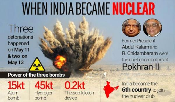 India Became Nuclear
