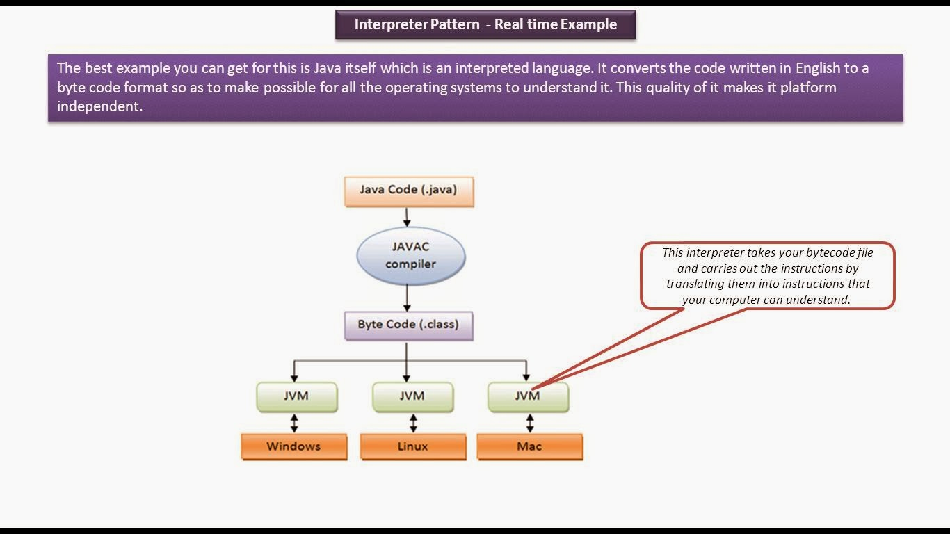 java ee  interpreter design pattern