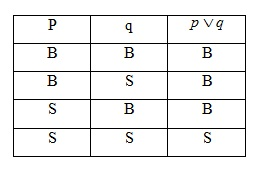 tabel kebenaran disjungsi