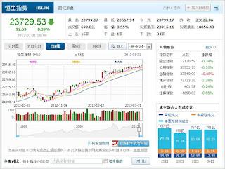 中国株コバンザメ投資 香港ハンセン指数20130131