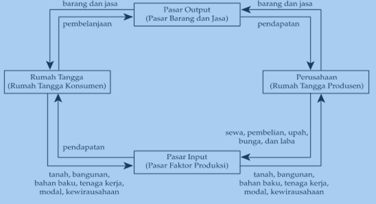 Another acceleration tugas akhir 2 konsep interaksi 2 pelaku diagram interaksi ekonomi model sederhana 2 pelaku ccuart Choice Image