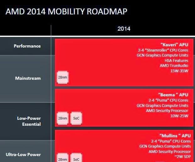 процессоры AMD Beema и Mullins