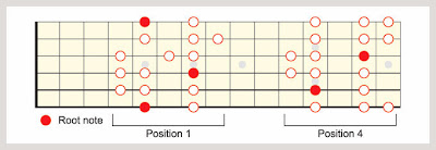 A Mixolydian Scale