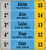 Pichichi Top 5 (Jornada 20)