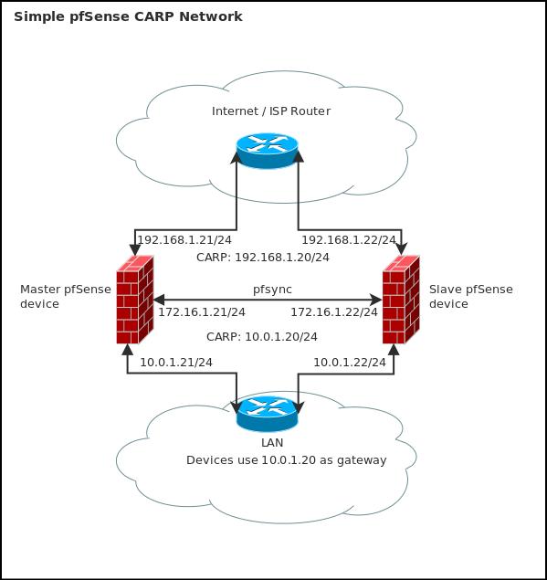 pfsense_ha pfsense ha (hardware device failover) configuration using carp pfsense wiring diagram at edmiracle.co