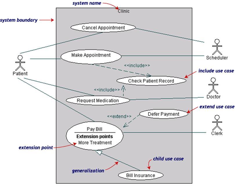 Ict notes uml use case diagram berikut adalah contoh use case description ccuart Gallery