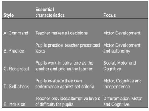 mosstons spectrum of teaching styles education essay [tags: essay on learning styles]  i'm focusing on, in this report are the at-risk literacy learners [tags: education, teaching, learning styles].