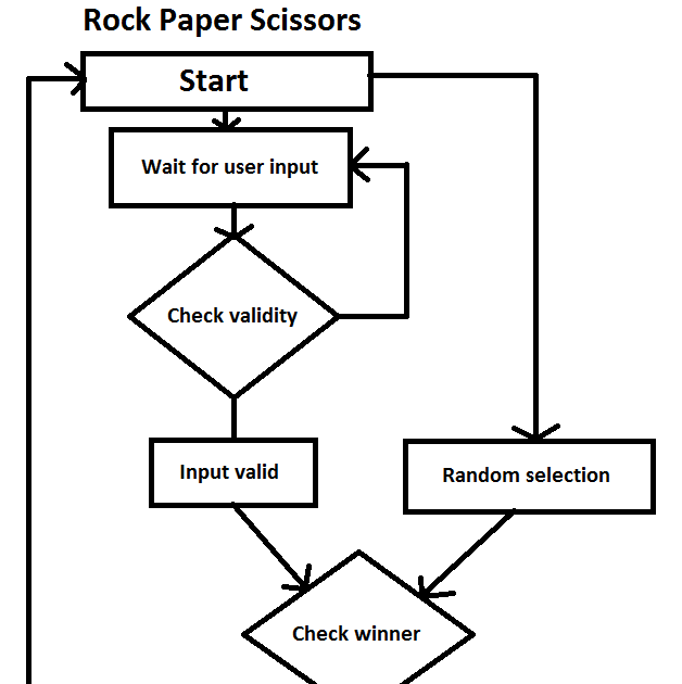 rock paper scissors match