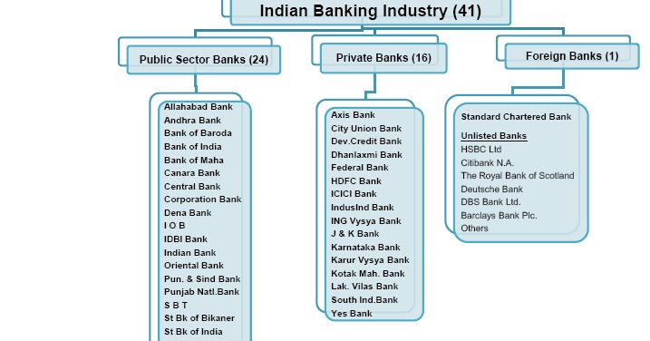research paper on banking in india