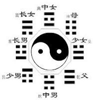 Hậu Thiên Bát Quái - Dịch học 3