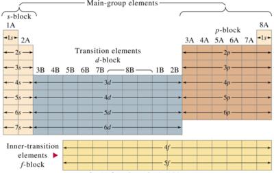 Bloques y regiones tabla periodica los bloques o regiones se denominan segn la letra que hace referencia al orbital ms externo s p d y f podra haber ms elementos que llenaran otros urtaz Images