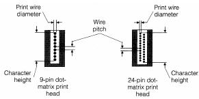 Wire Diameter And Pitch Are Much Smaller For 24 Pin Heads Than 9 Comparison Of Typical Dot Matrix
