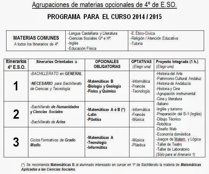 elorientablog: Itinerarios en 4º de E.S.O. para el curso 2014/2015 ...
