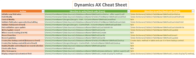 Dynamics AX Cheat Sheet