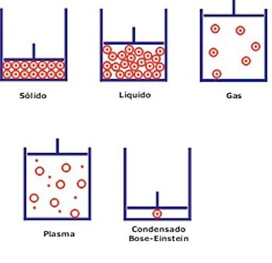 Imagenes De Bose >> Condensado de Bose - Einstein ~ CONDENSADO BOSE-EINSTEIN