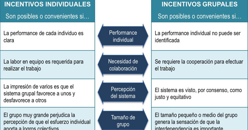 ¿incentivos individuales o grupales?