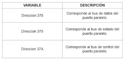 Direcciones puerto paralelo