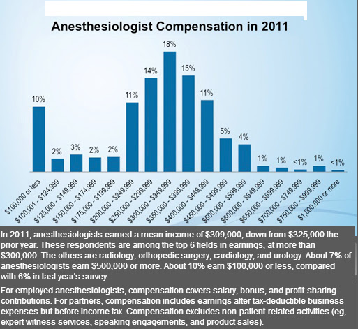 hong kong-born american doctor: anesthesiology salary 2012 survey, Cephalic Vein