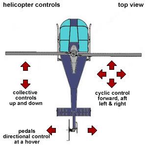principles of helicopter aerodynamics leishman pdf