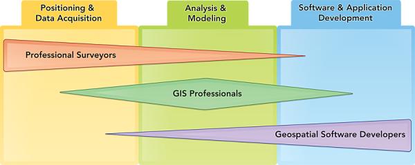 Vai trò công việc của ba ngành nghề không gian địa lý