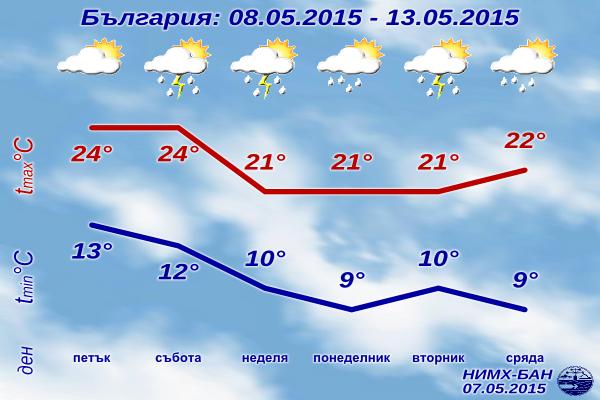 Седмична Прогноза за времето за 8-13 май 2015