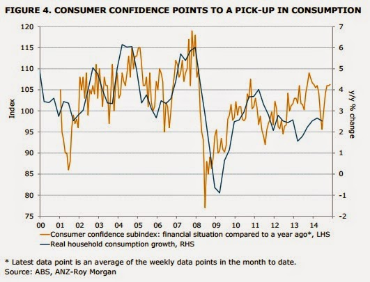 Consumer confidence points to a pick-up in consumption