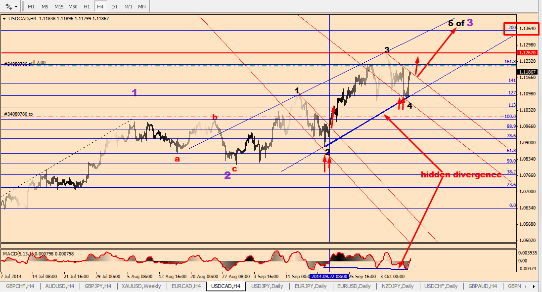 Intraday waves analysis trading forex system.zip