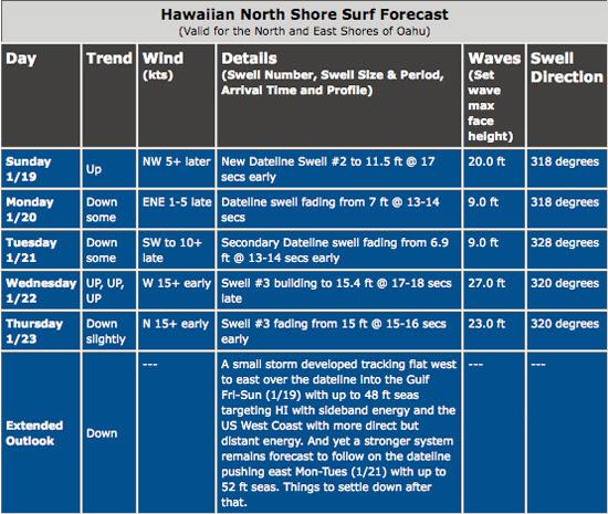 previsiones hawai marejada del siglo