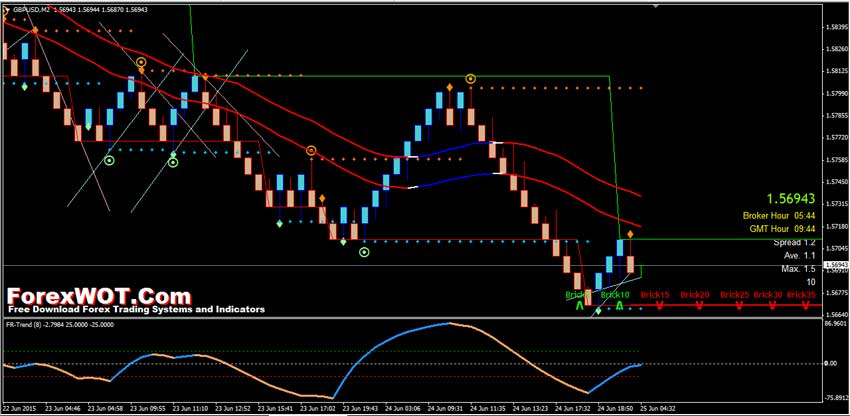 Top forex indicator software