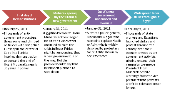 essay about egyptian revolution 2011 Egyptian revolution and arab spring a vast change is occurring in the middle east and all across the nations of 2011 in egypt view full essay similar essays.