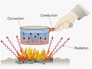 Pengertian konduksi, konveksi, dan radiasi