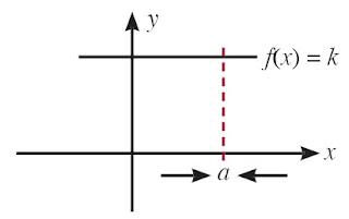 Grafik fungsi f(x) = k