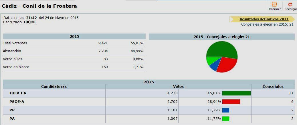 Andalucistas territorio provincia de c diz el pa de conil for Elecciones ministerio del interior resultados