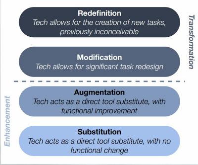 The SAMR Model - Giving Educational Technology a much needed Framework
