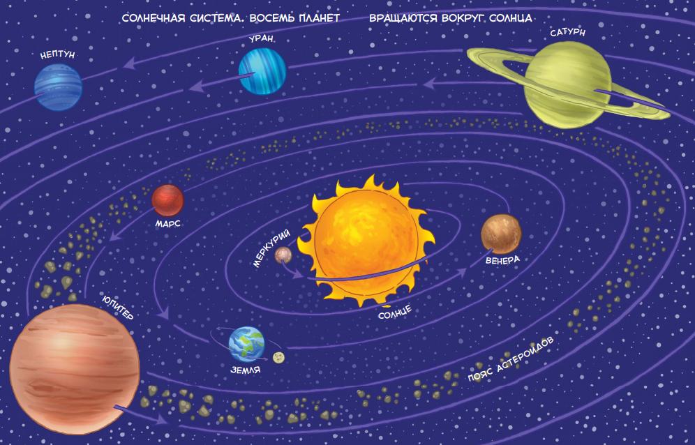 Рисунки планеты и космос все планеты