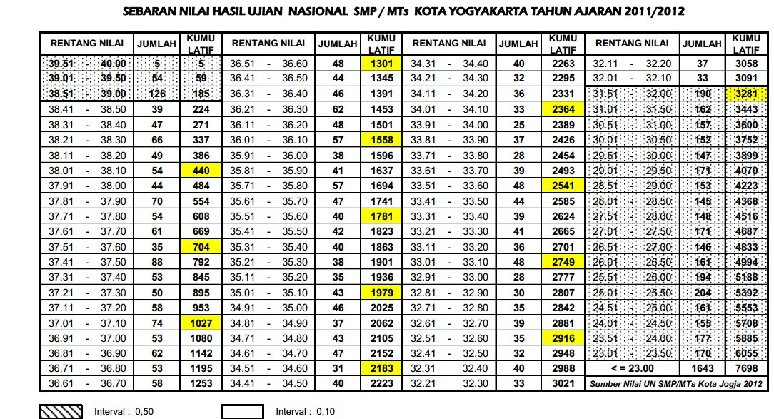 Sertifikasi Sebaran Nilai Uan Kota Jogjakarta