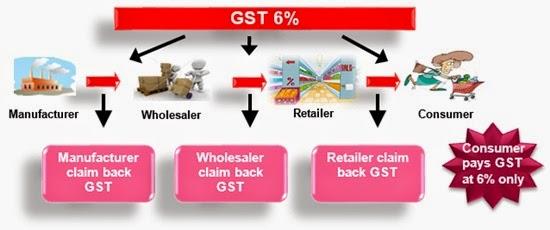 Viral pengeluaran wang ATM dikenakan caj GST melampau, cukai barangan dan perkhidmatan (GST), kesan perlaksanaan GST harga barangan naik, peniaga ambil kesempatan GST, viral GST laman sosial, caj GST tinggi keluarkan wang, ramalan kesan GST, gambar GST, GST Malaysia, teori mekanisme GST