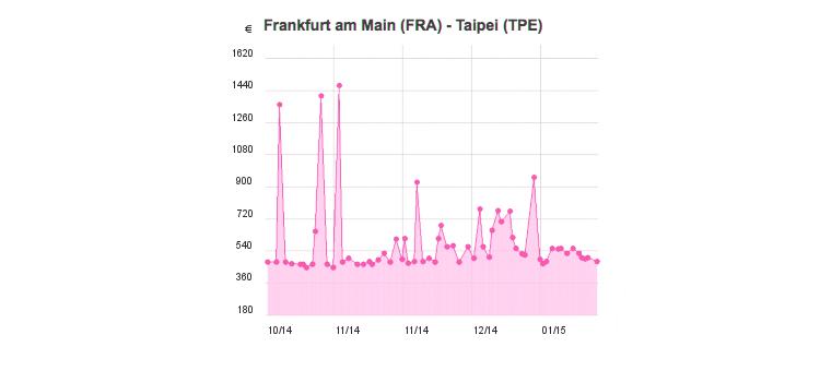 Flugpreise Frankfurt – Taiwan