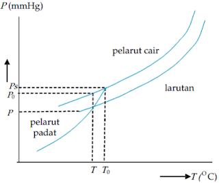 Diagram penurunan titik beku larutan