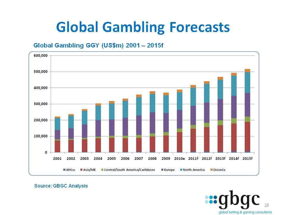 Global gambling report 2010 mountaineer gambling west virginia