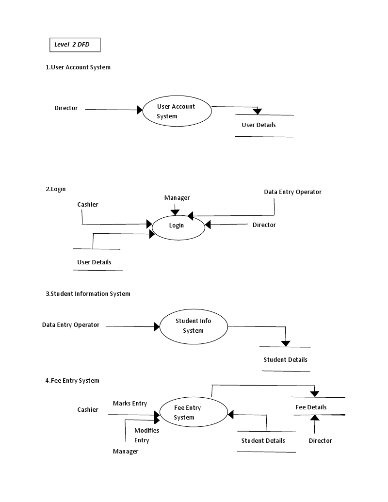 context diagram of library system agranular leukocytes studentfeemange 2 773774 context diagram of library systemhtml - Context Diagram For Library System