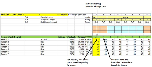 Project Costs - Calculating Actuals and maintaining Forecast to Complete