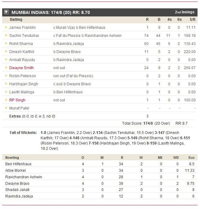 csk batting ipl score