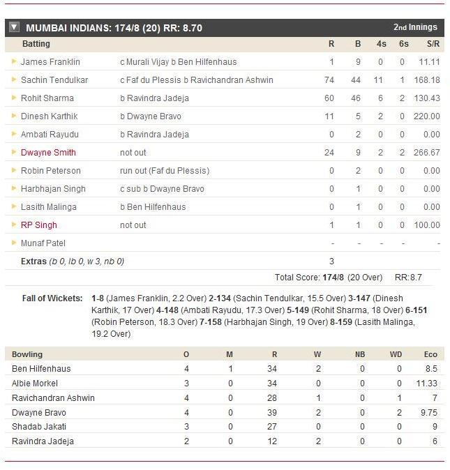 csk batting ipl score