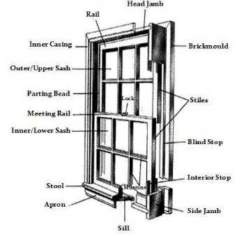 You should figure your stool measurments using the width and depth of your window sill and taking in account your moulding. For ex&le the casing I ...  sc 1 st  Pneumatic Addict & Pneumatic Addict : Putting on Eyeliner: DIY Window Trim islam-shia.org